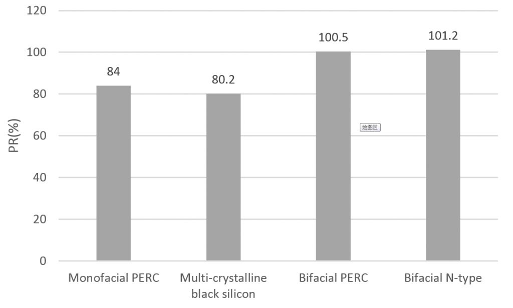 مقادیر ضریب عملکرد برای چهار نوع ماژول تحت آزمایش