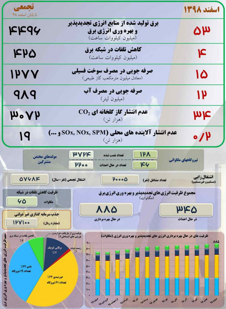 آمار تولید انرژی تجدیدچذیر در ایران