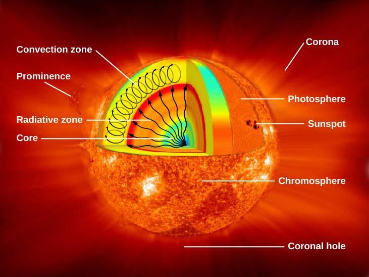 ساختار ستاره خورشید- انرژی خورشیدی