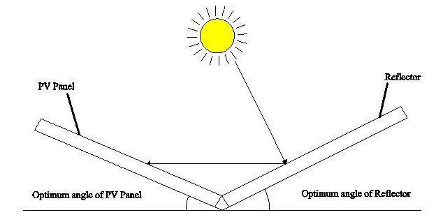 پنل خورشیدی با آینه بازتابنده