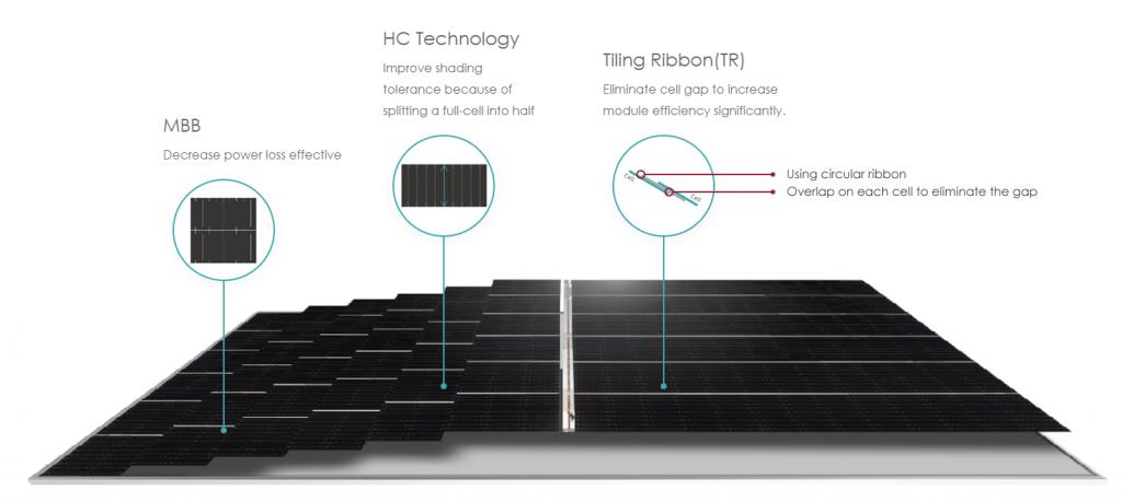 فناوریهای بهکار رفته در Tiger Pro، پنل خورشدی توان بالای جینکو سولار (Jinko Solar)
