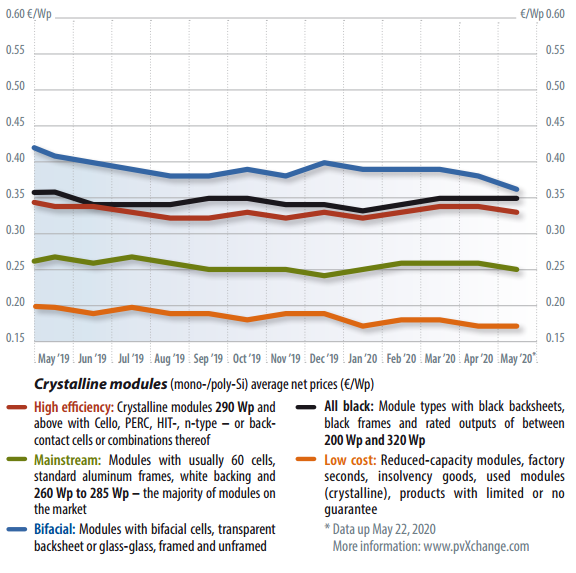 روند تغییر قیمت پنلهای خورشیدی (تکنولوژیهای مختلف) در بازار اروپا