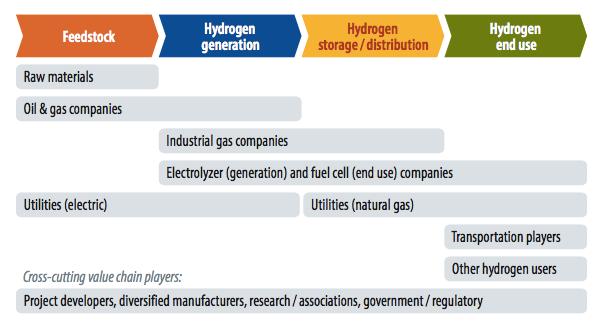 زنجیره ارزش هیدروژن