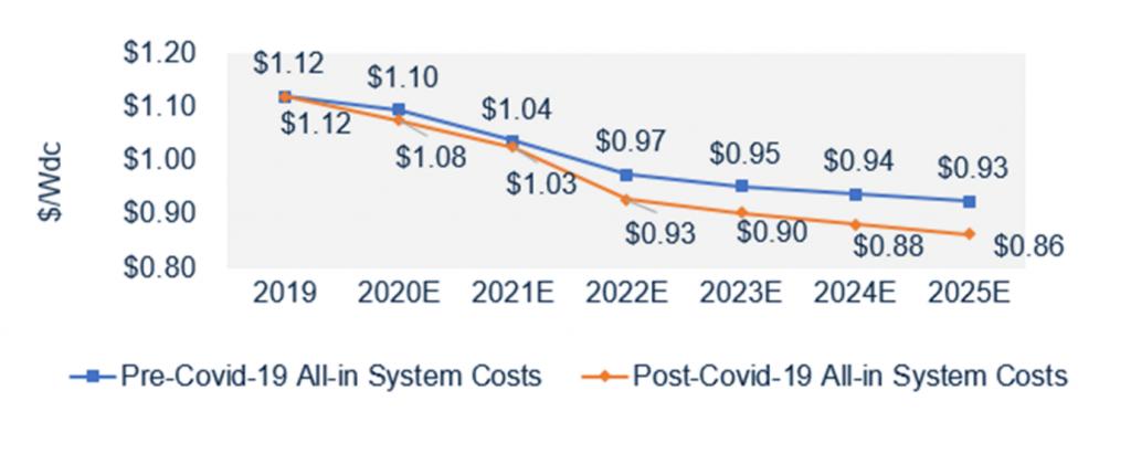 قیمت ماژولهای فتوولتاییک قبل و بعد از شیوع کرونا