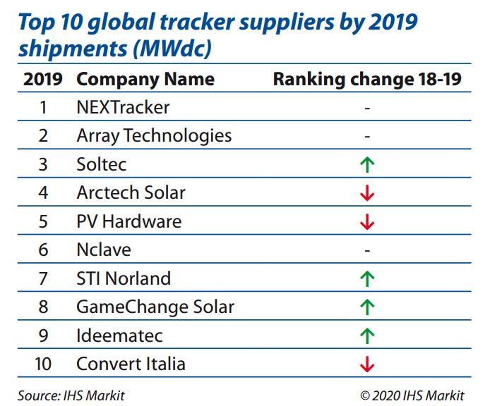 آینده بازار سازههای ترکر خورشیدی