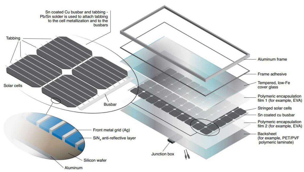 اجزای پنل خورشیدی