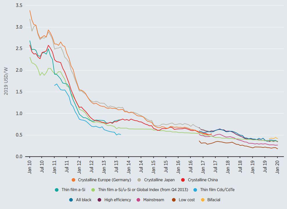 کاهش هزینه احداث نیروگاههای خورشیدی فتوولتاییک!