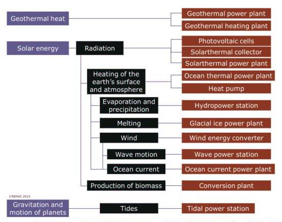 انرژی خورشیدی؛ مادر انرژیهای تجدیدپذیر