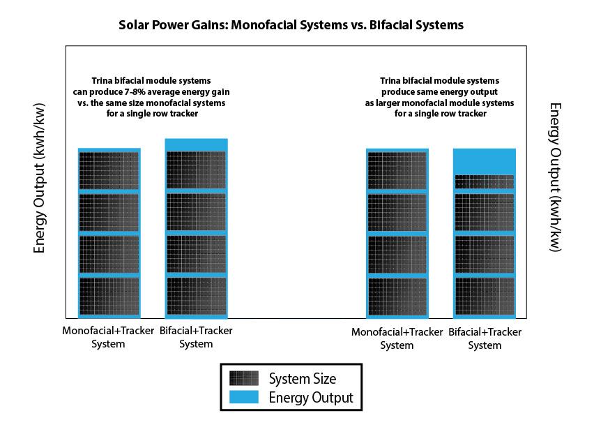 پنل خورشیدی دوطرفه