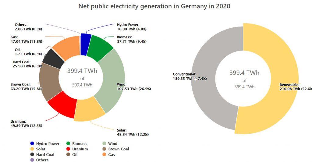 رکورد جدید کشور آلمان در استفاده از انرژیهای تجدیدپذیر