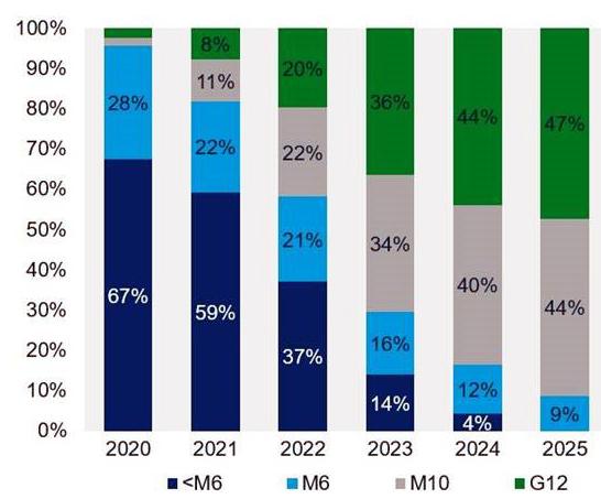 کاهش قیمت ماژولهای خورشیدی فتوولتاییک