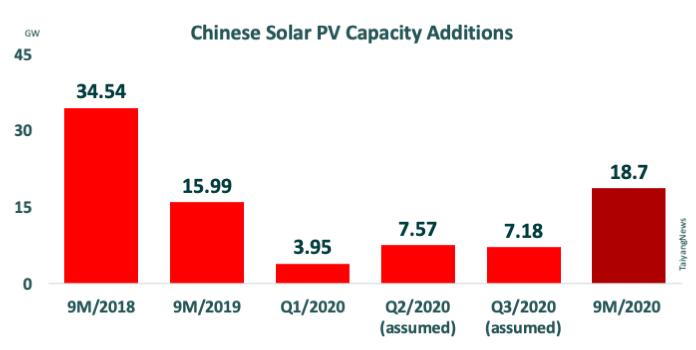 رشد احداث نیروگاه خورشیدی در کشور چین علیرغم شیوع ویروس کرونا