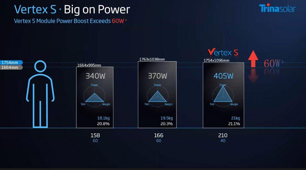 پنل خورشیدی خانگی ترینا سولار سری ورتکس اس