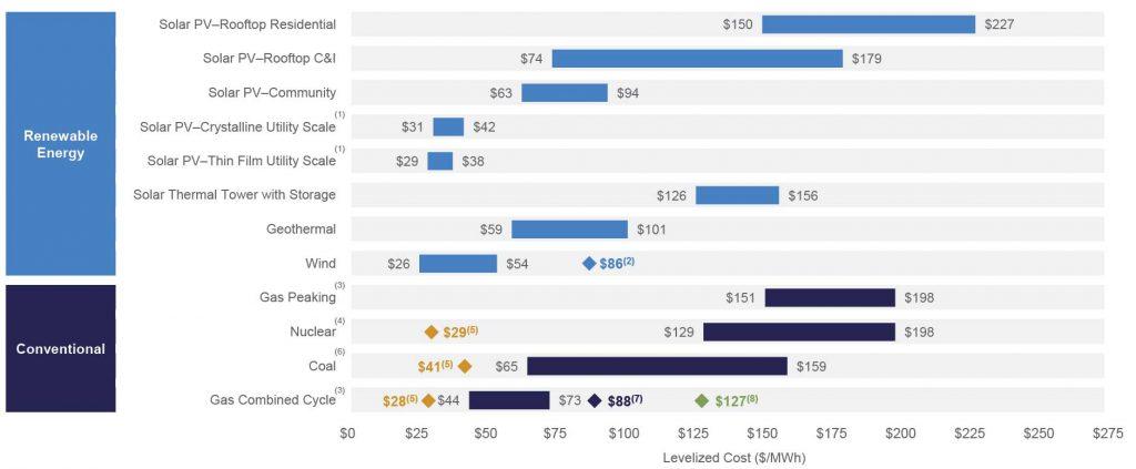 کاهش قیمت نیروگاه خورشیدی