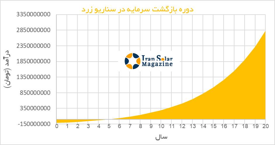 کسبوکارهای سامانههای خورشیدی خانگی و پشتبامی