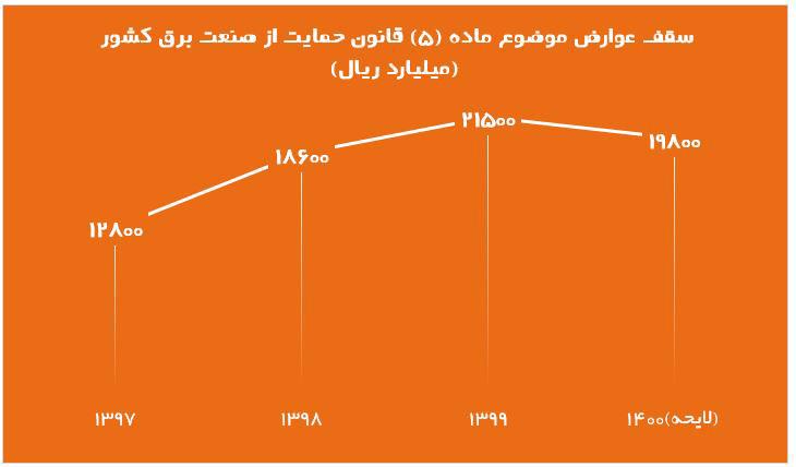 کاهش بودجه ساتبا در سال 1400
