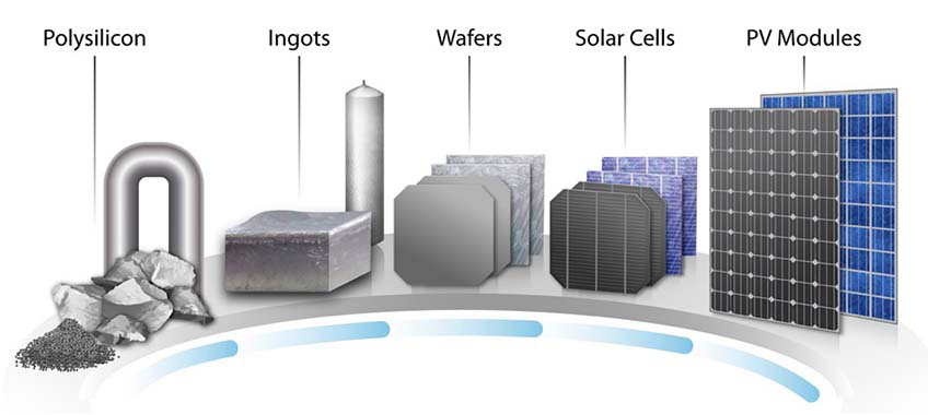 solar panel value chain