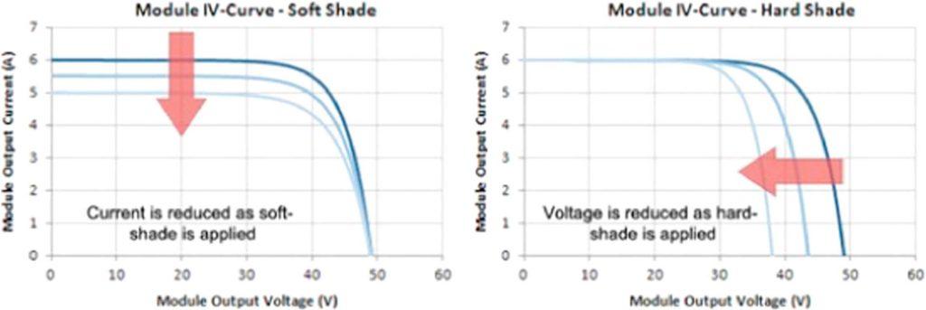 Environmental parameters affecting module efficiency