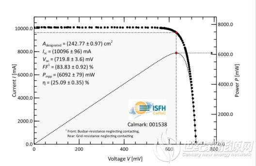 LONGi-Sets-the-World-Record-for-N-Type-TOPCon-Cell-Efficiency