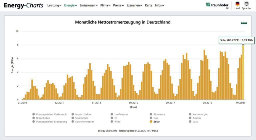 PV was the largest electricity source in Germany in June
