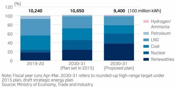 Japan revises 2030 targets, plans to double renewables