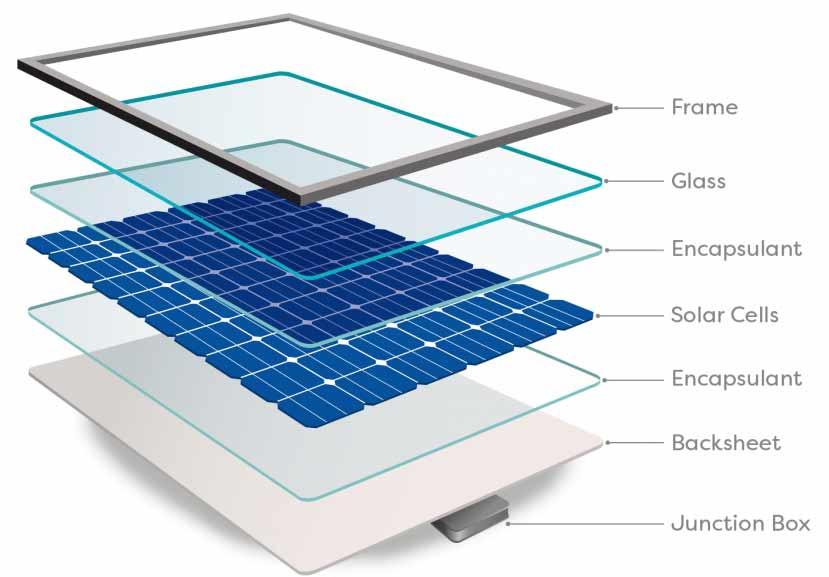 Solar Panels production
